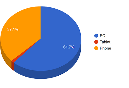 PC makes up 61.7% of downloads, phone 37.1%, tablet just over 1%